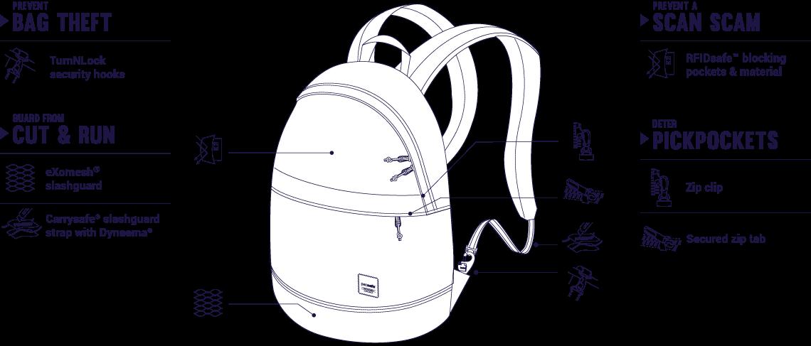 2d7c12ec61d9f Miejski plecak antykradzieżowy PACSAFE SLINGSAFE LX 300 20l. *czarny ...