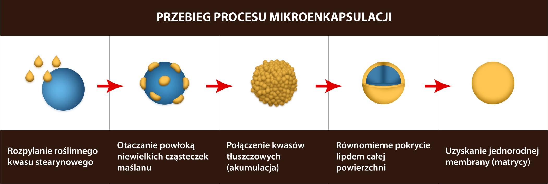 Proces mikroenkapsulacji