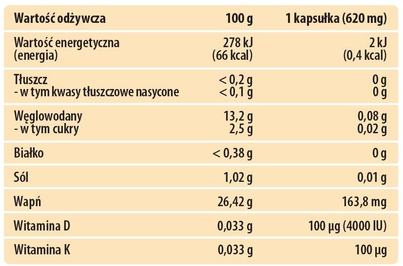 Wartości Odżywcze - Żywność Specjalnego Przeznaczenia Medycznego