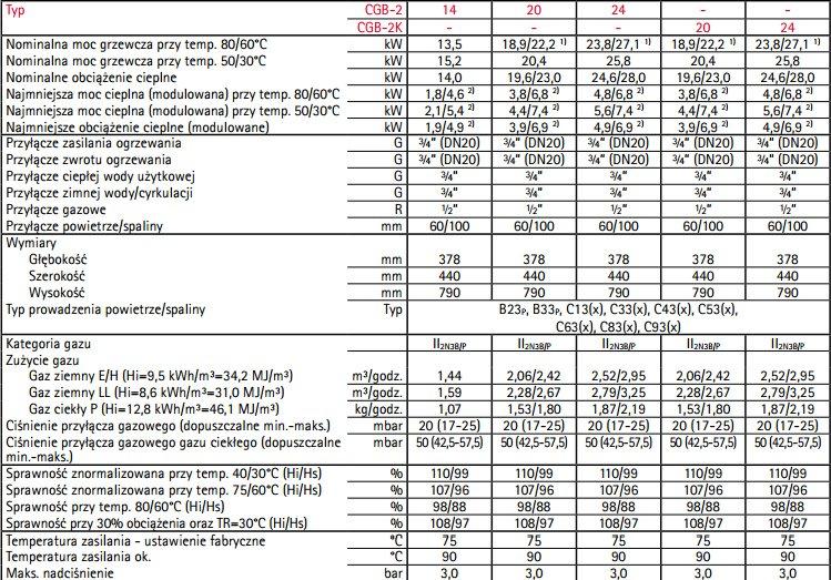 Dane techniczne kotłów CGB-2