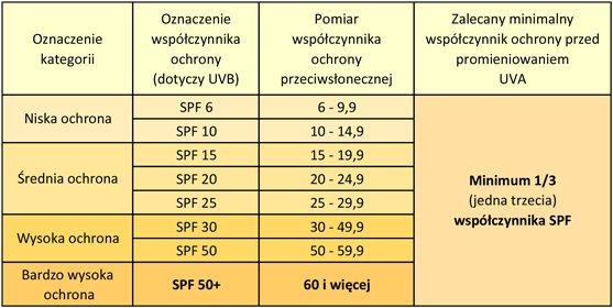 spf-tabela