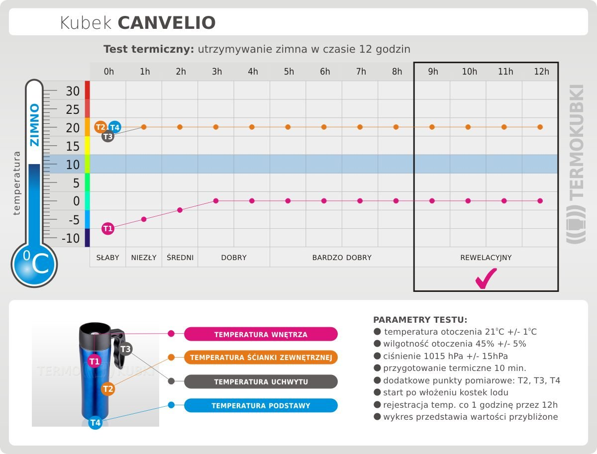 test kubka canvelio