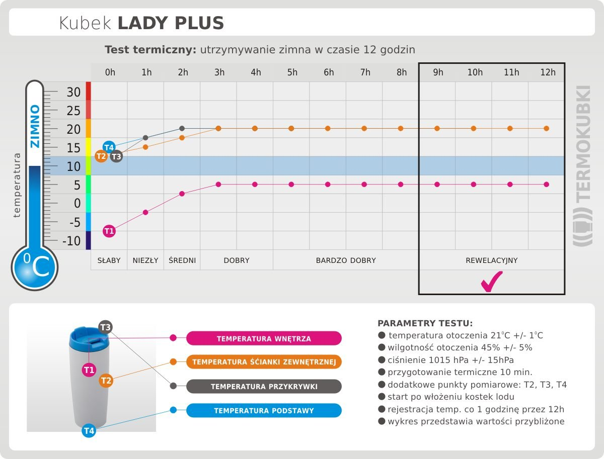 kubek lady plus termiczny test