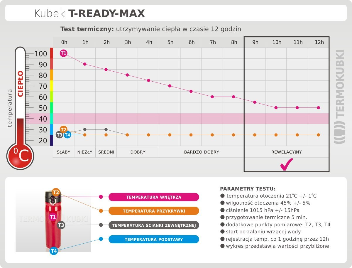 test kubka t-ready max