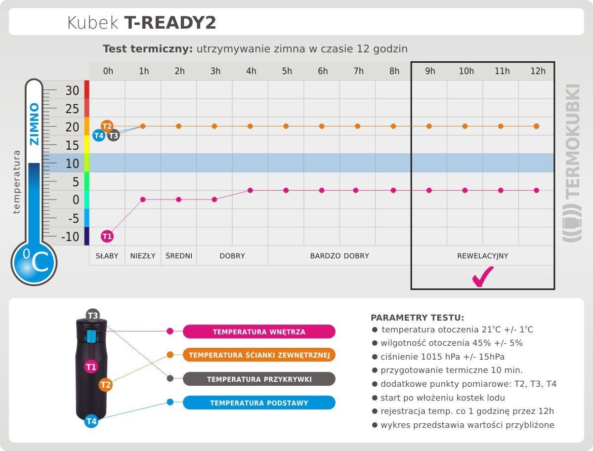 test kubka t-ready2