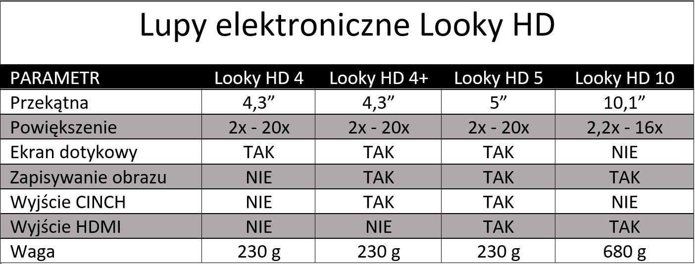 Tabela z parametrami lup elektronicznych Looky HD