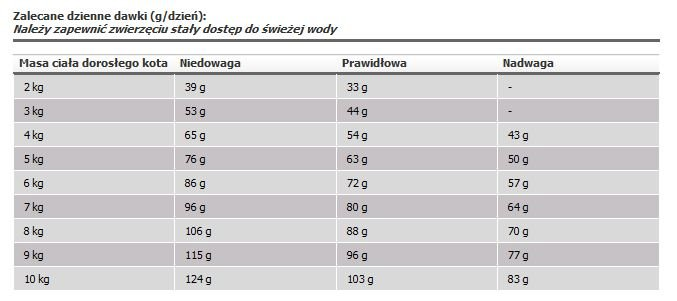 Royal_Canin_Urinary_High_Dilution_dawki_3