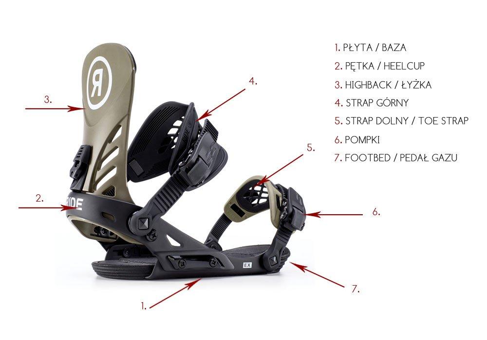 bc65bd6740efde Wybór wiązań snowboardowych - rodzaje wiązań, jakie wiązania wybr