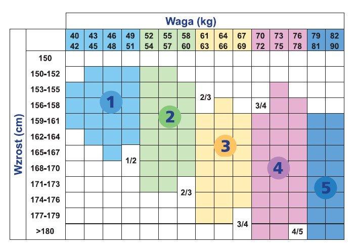 Tabela pomiarów Sigvaris Delilah rajstopy uciskowe