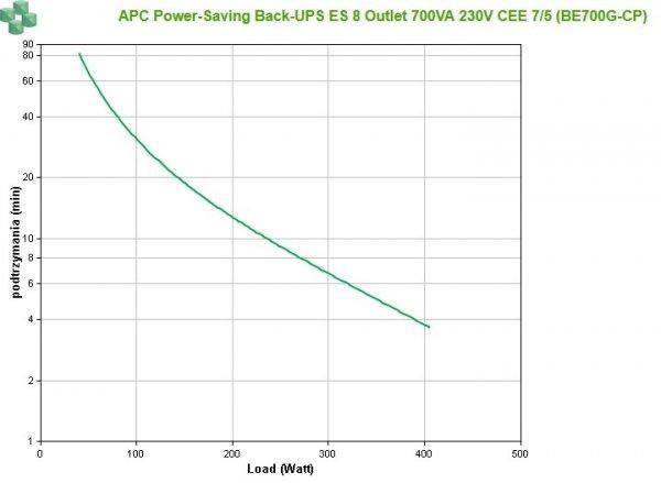 BE700G-CP APC Power-Saving Back-UPS ES 700VA/405W 230V CEE 7/5