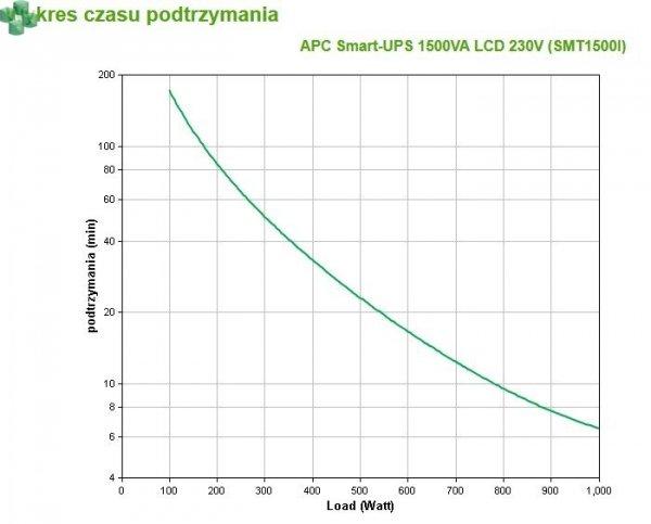 SMT1500I APC Smart-UPS 1500VA/980W LCD 230V