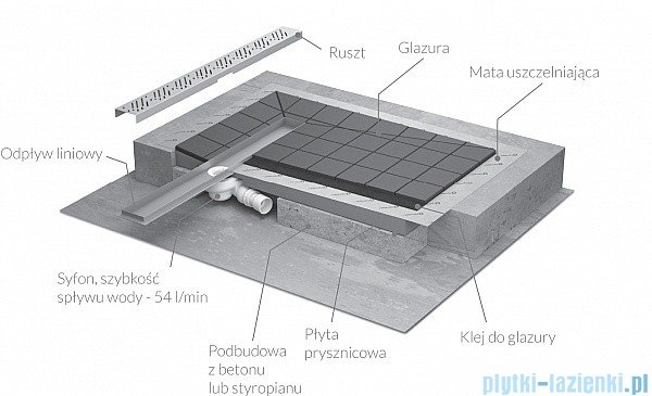 Radaway prostokątny brodzik podpłytkowy z odpływem liniowym Rain na dłuższym boku 109x89cm 5DLA1109A,5R085R,5SL1
