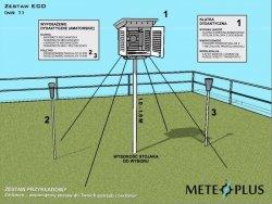 Ogródek meteorologiczny dydaktyczny szkolny MeteoPlus EKO KLIMA