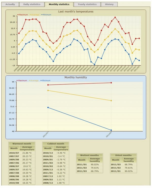 Termometr internetowy Papouch TME PoE Modbus TCP, Ethernet, LAN, IP