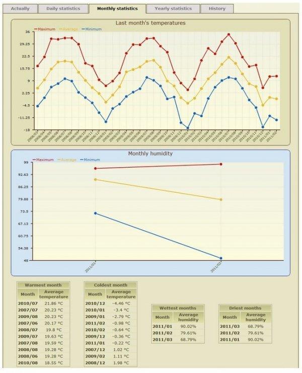 Termometr internetowy Papouch TME PoE - SNS_TEMP czujnik temperatury Modbus TCP, Ethernet, LAN, IP