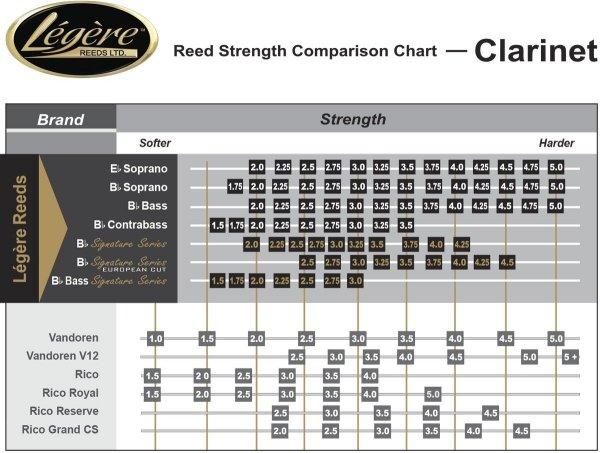 Stroik do klarnetu basowego Legere Classic stare opakowanie