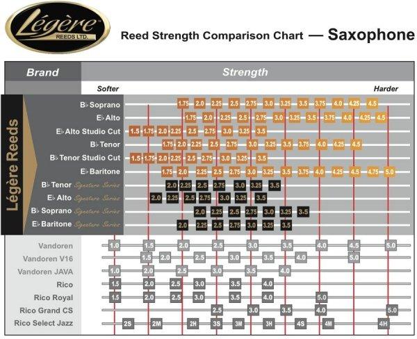 Stroik do saksofonu altowego Legere Studio Cut 1 1/2 stare opakowanie